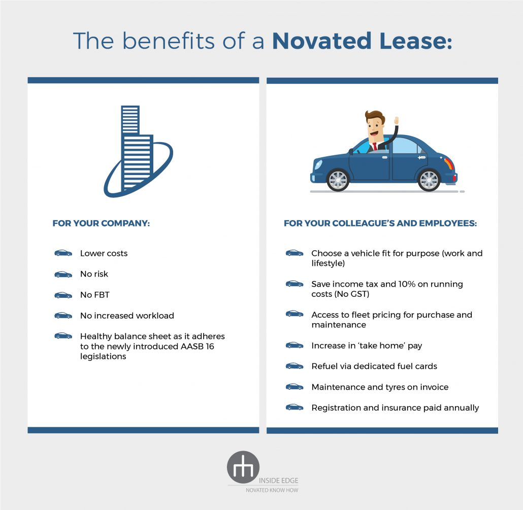 The benefits of a novated lease